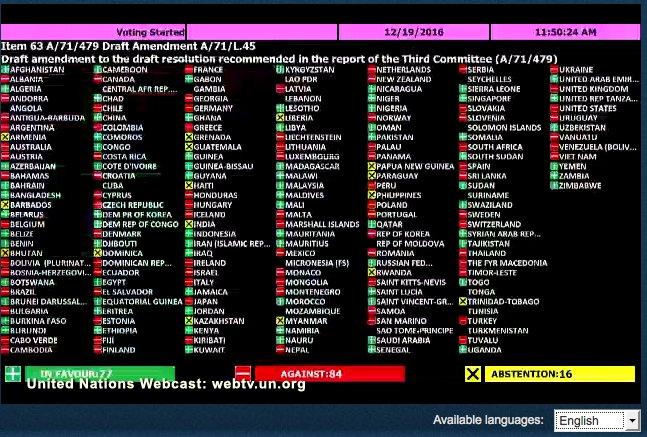 Vote de la plénière de l'Assemblée générale des Nations Unies sur la proposition d'amendement du groupe d'États africains pour le report de l'application du mandat de l'expert indépendant sur l'orientation sexuelle et l'identité de genre.